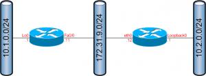 ipsec-isakmp-topology