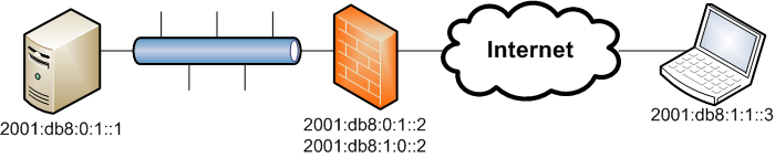 network diagram:  server (2001:db8:0:1::1) — (2001:db8:0:1::2) Firewall (2001:db8:1:0::2) — (2001:db8:1:1::3) client